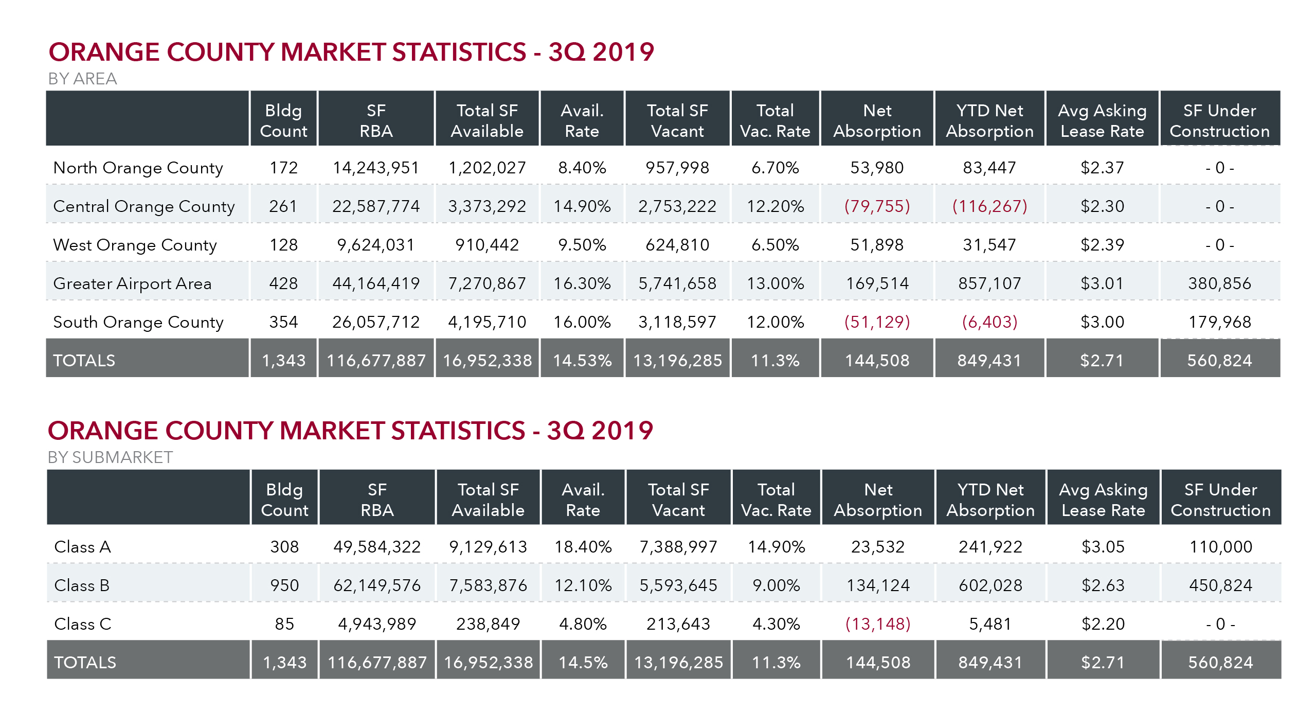 Office Market Report Q3-05