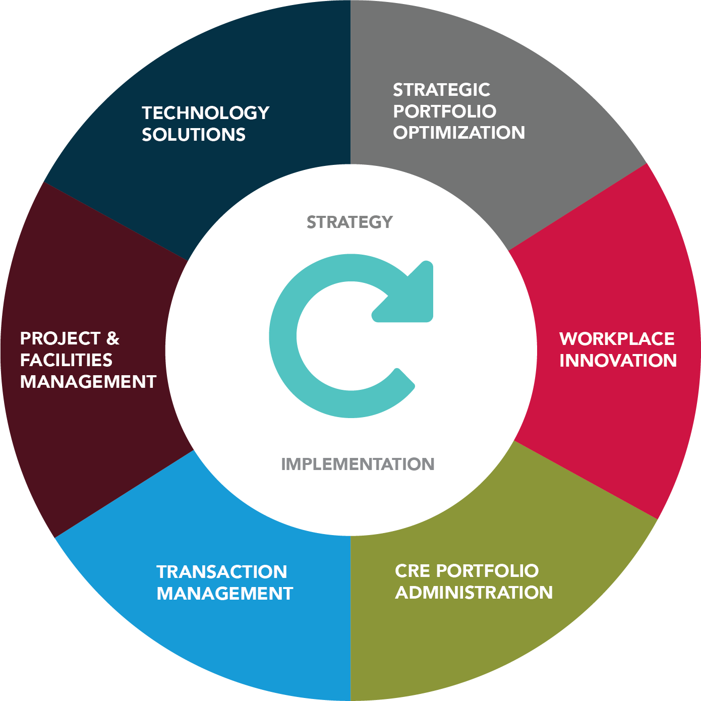 Corporate Solutions Delivery Model
