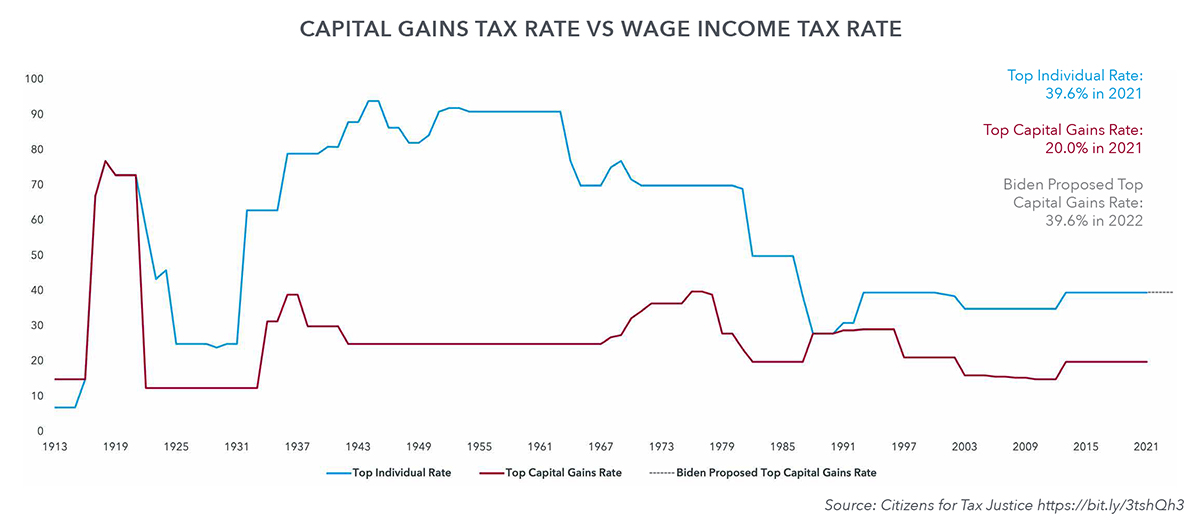 Capital Gains Tax Rate VS Wage Income Tax Rate